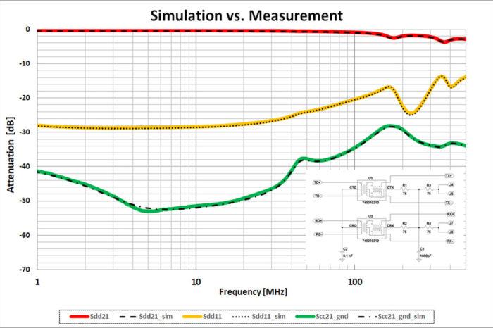 Würth Elektronik eiSos claims LAN transformers simulation models as informative as measurement results
