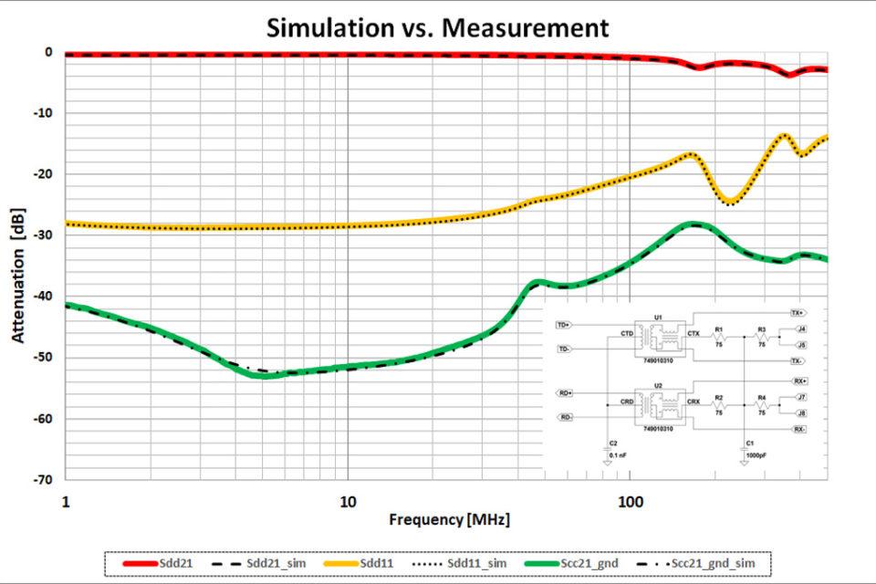 Würth Elektronik eiSos claims LAN transformers simulation