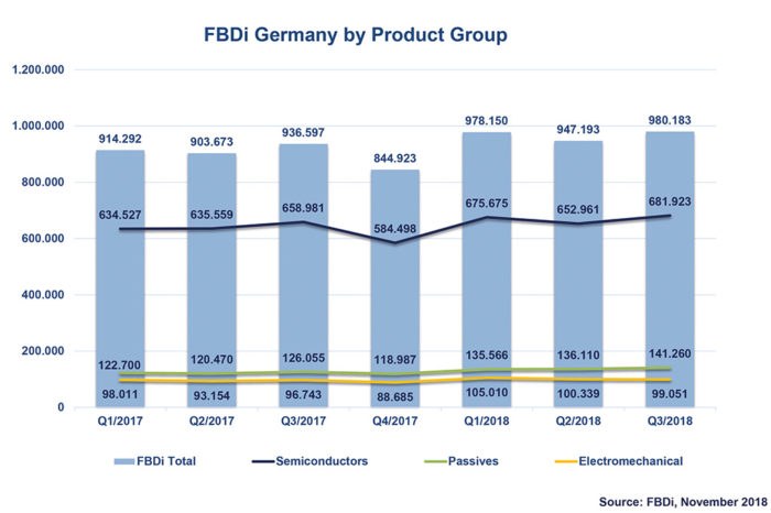 Passives are Powering the Component Distribution Market in Germany