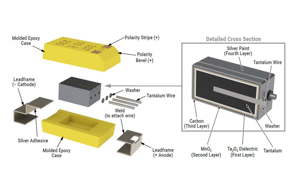 Ta SMD capacitors with Polymer Counter Electrode for Space