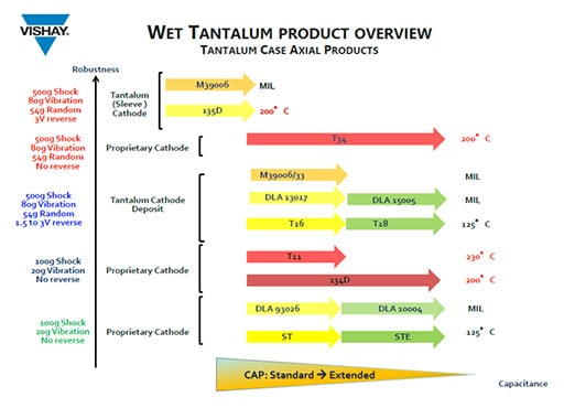 Advances in Wet Tantalum Capacitor Technology – European Passive