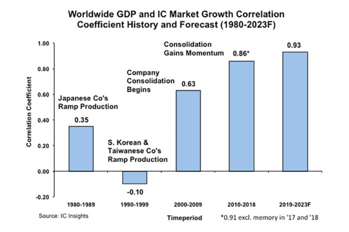 Global GDP Growth Increasingly Important Driver of IC Market Growth