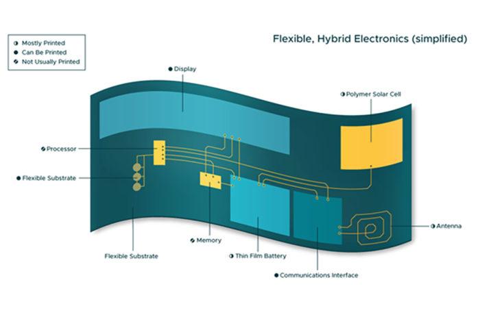 Flexible Displays and Sensors: Enabling a New Era of Electronics