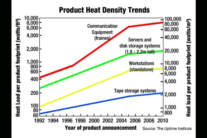 Top 2019 power trends: reduced EMI, higher density and integrated isolation