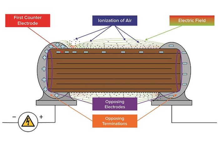 High Voltage MLCCs Arc-Over Prevention