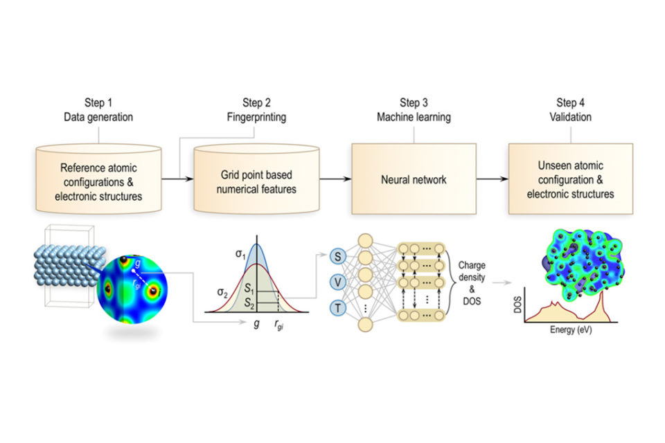 Machine learning used to quickly analyze key capacitor materials