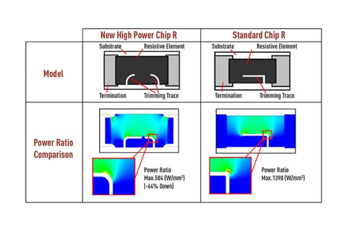 Panasonic Set Standards Higher For Resistors