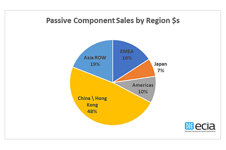 Global Passive Components Sales Grew 25% in 2018