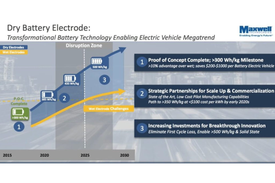Tesla's Maxwell Dry Battery and a Five Year Lead on the World