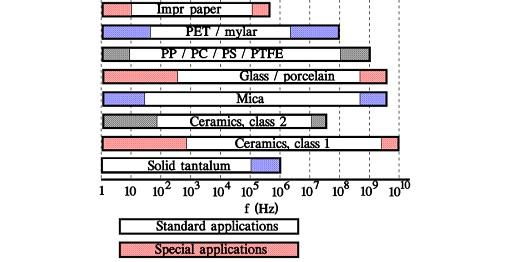 Capacitors – Other Inorganic Dielectrics – European Passive