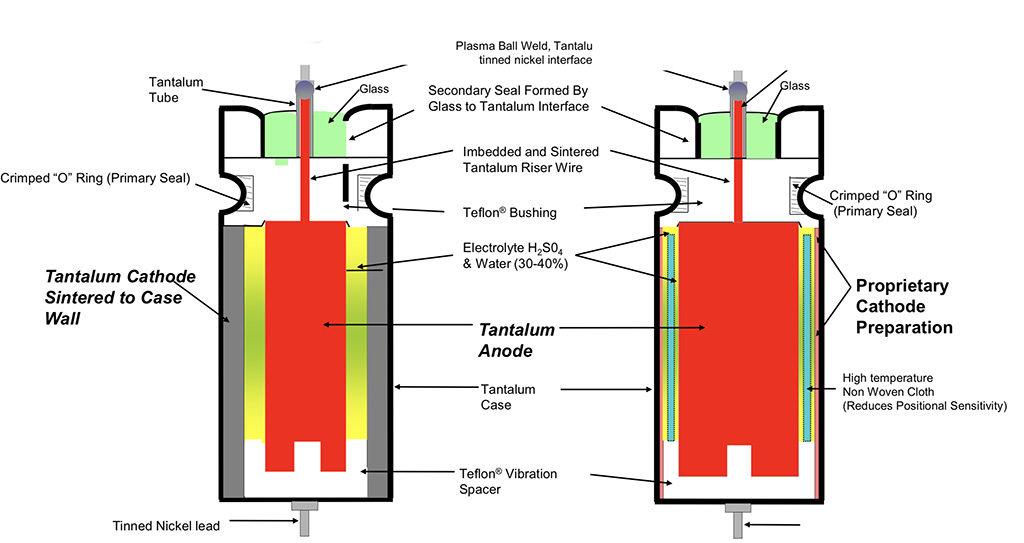 Capacitors – Electrolytic Capacitors – European Passive Components