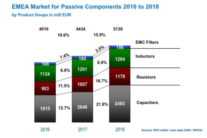 European Market Development for Passives Shows Stable Growth in 2016-2018