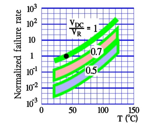 Capacitors – Solid Sintered Tantalums with Manganese Dioxide