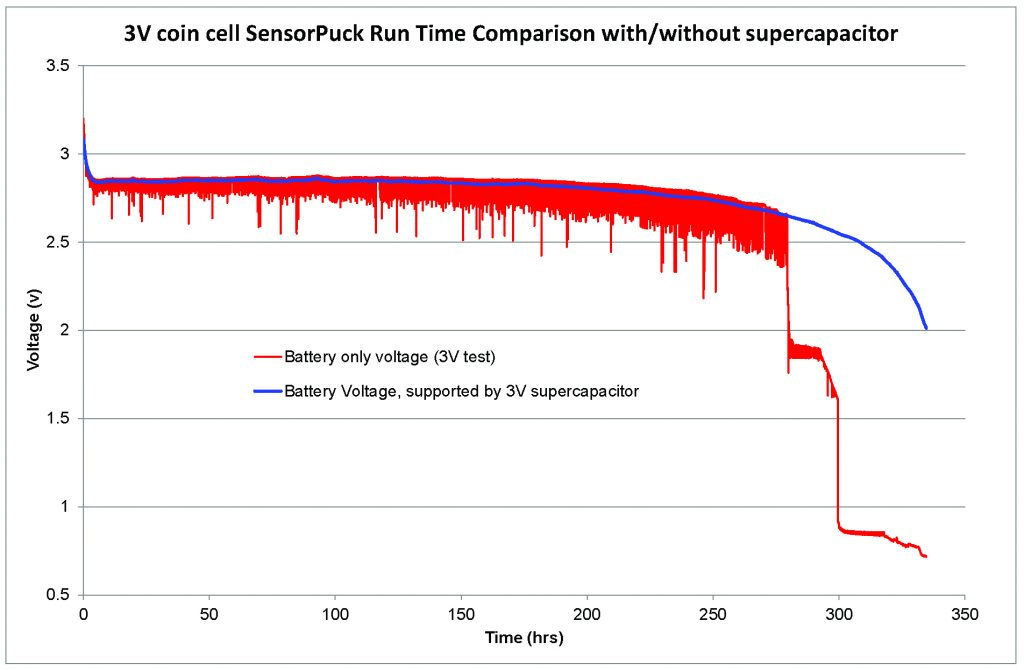 3V CAPXX Supercapacitors Characteristics for Wearables