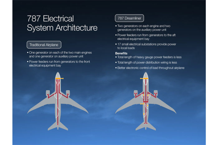 Electrical equipment evolution in civil aeronautics: Handling high power up to 1,000kW from the designer point of view