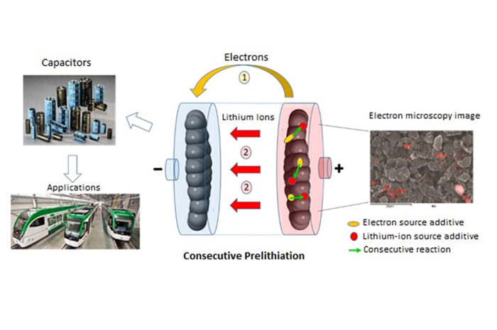 Toward a low-cost industrialization of lithium-ion capacitors