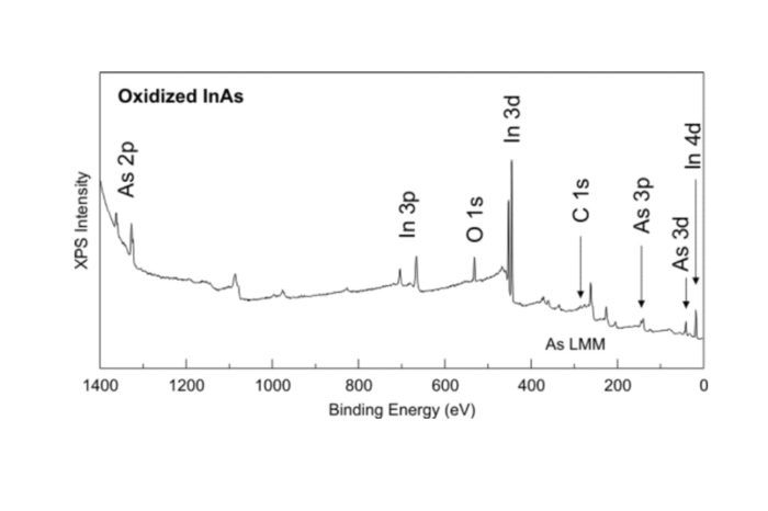 Photoemission spectroscopy XPS how it works and assist in EEE parts analysis