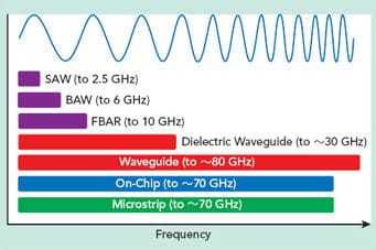 Approaching the 5G mmWave Filter Challenge – European Passive