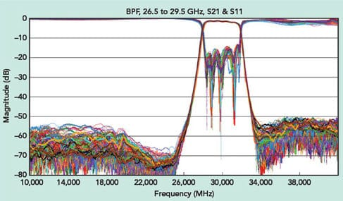 Approaching the 5G mmWave Filter Challenge – European