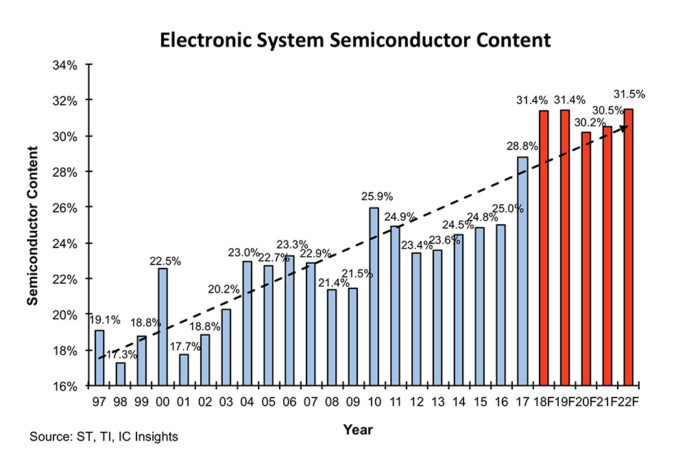 Semiconductor IC Content in Electronic Systems Forecast to Drop to 26.4% in 2019