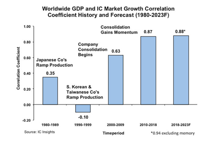 IC market to track GDP more closely