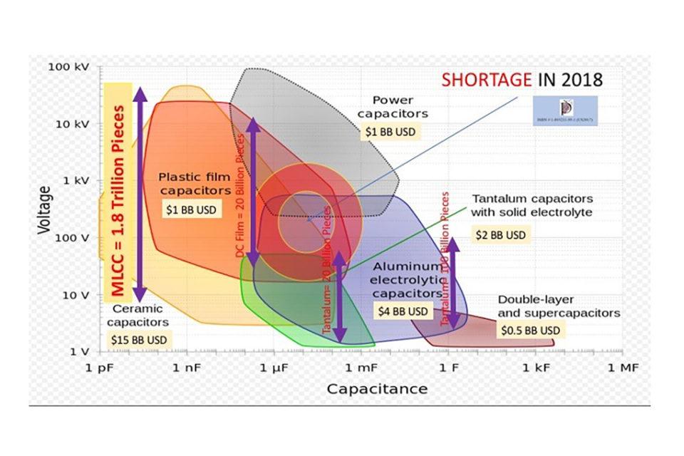 Market & Supply Chain – European Passive Components Institute