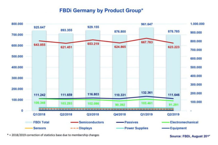 German component distribution decline in sales for the first time in two years