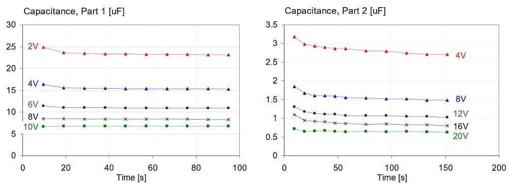 DC and AC Bias Dependence of MLCC Capacitors Including