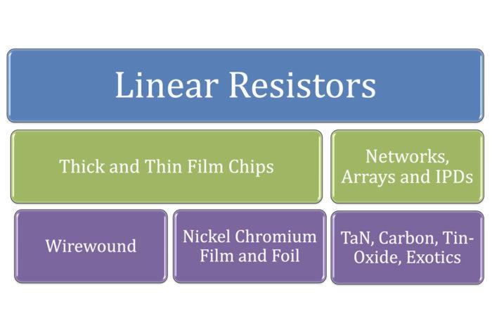 Linear Resistors: Spotlight On A Turbulent Market