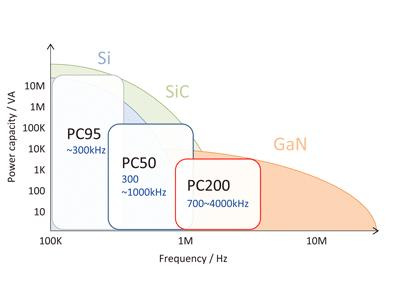 passive-components eu
