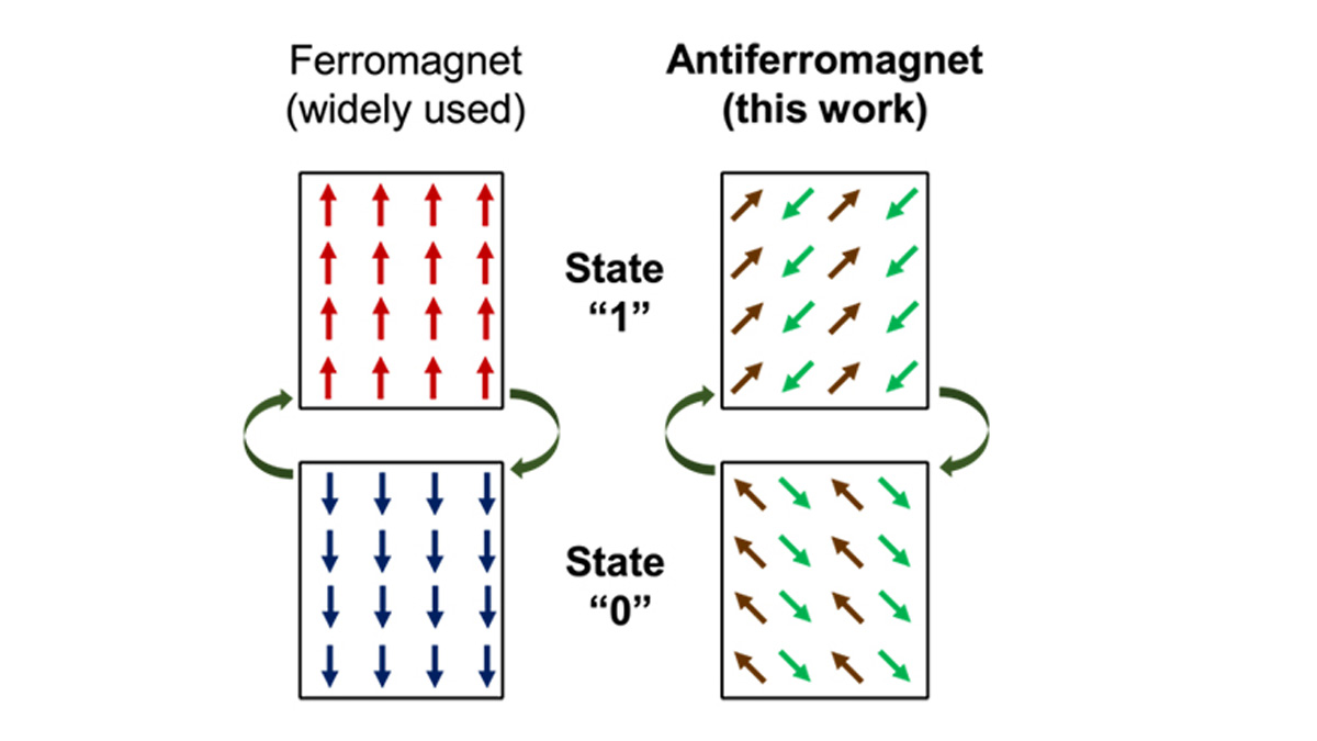 Antiferromagnetic Material's Promise for High-Speed and Low-Power Consuming Next-Generation Electronic Devices.