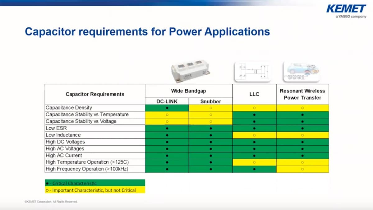 Kemet Webinar: Considerations to AC Rate MLCCs for Power Applications