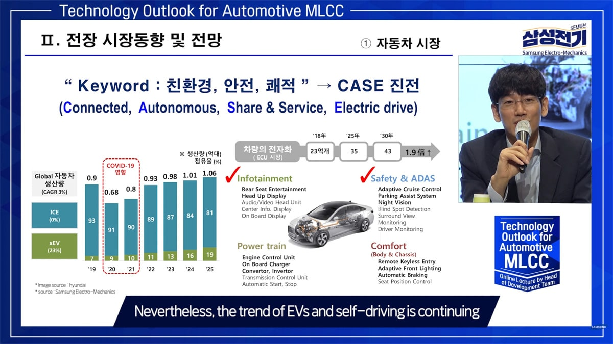 Samsung Outlook for Automotive MLCCs
