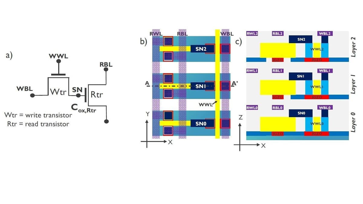 Imec Demonstrates Capacitor-less IGZO-Based DRAM Cell With >400s Retention Time