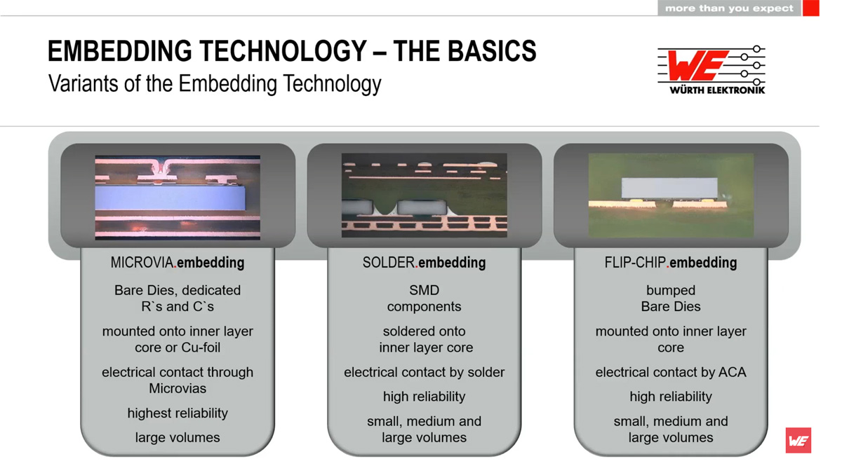 Embedded Components in Printed Circuit Boards Explained; Würth Elektronik Webinar