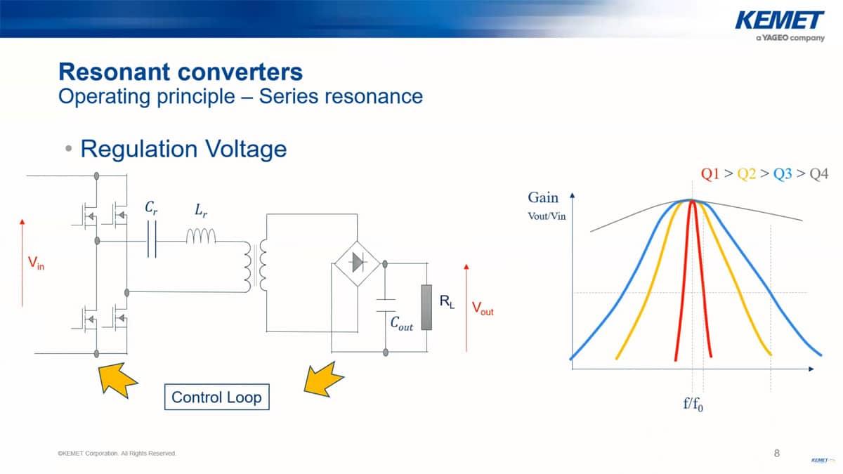 Capacitors and Inductors Selection Guide for Resonant Converters; Kemet Webinar