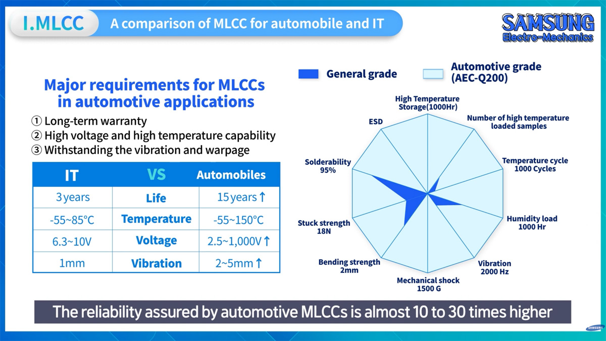 Technology Outlook for Automotive MLCC; Samsung SEMCO Video